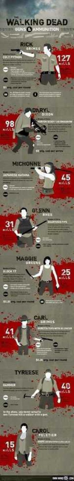 Kills and weapons. The walking dead.